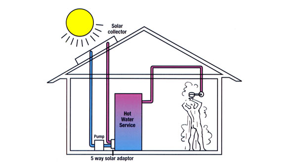 Solar thermal systems solar powered heating thermal for Innovative heating systems