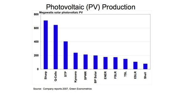 Solar Power Solar Panels Photovoltaics Pv Cells