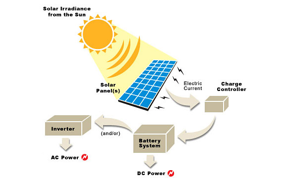 Solar power solar panels photovoltaics pv cells for What is solar power for kids