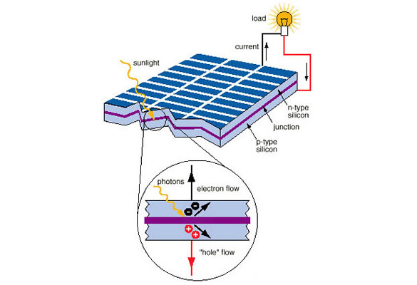 Photovoltaic Cells Solar Power