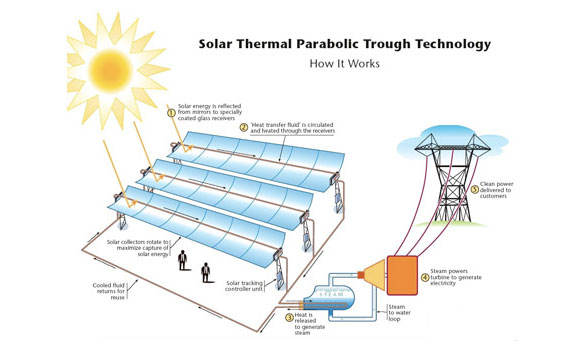 Solar Thermal Systems Solar Powered Heating Thermal