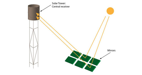 Solar Thermal Tower
