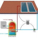 Learn More About Active Solar Heating