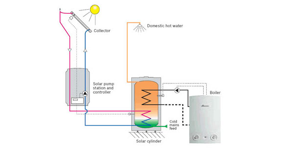 How Does Solar Heating Work?