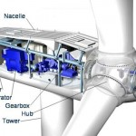 Wind Turbine Working Principle
