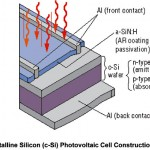 Crystalline Silicon Solar Cell Technology