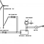 Wind Turbine On-Grid System