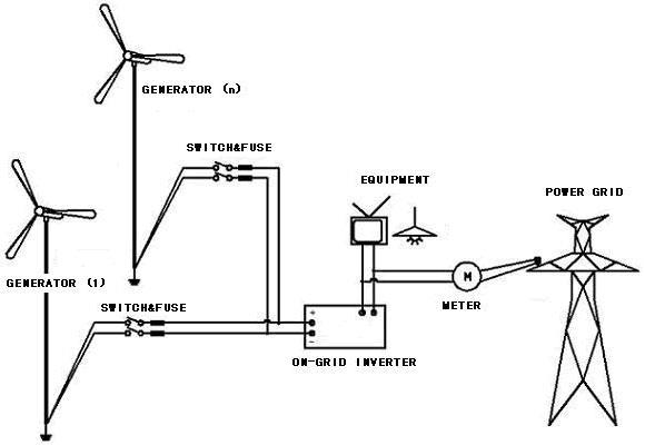 wind turbine on