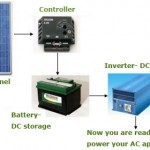 Solar Panel System Components