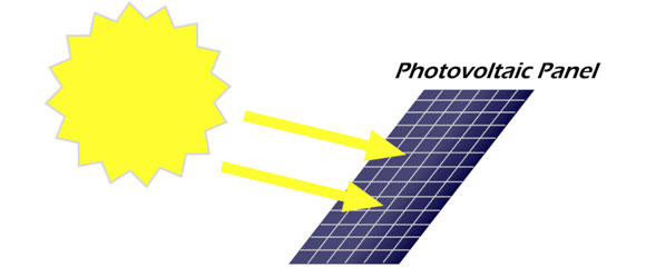 Solar Cell Energy Conversion System