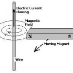 Benefits of Magnetic Wind Turbines