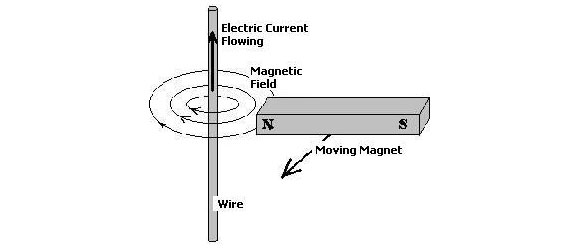 Magnetic Wind Turbine