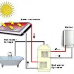 The Two Major Methods of Solar Heating