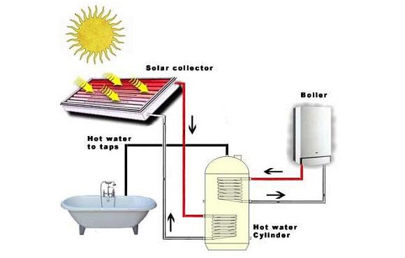 Methods of Solar Heating
