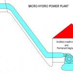 Advantages of a Micro Hydro-Power Plant