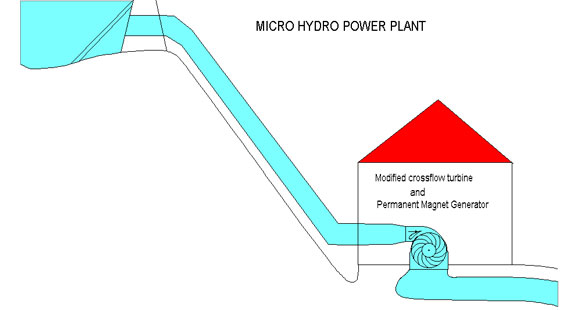 Micro Hydro-Power Plant