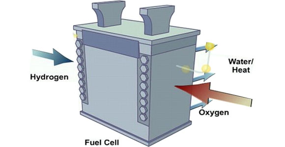 solar hydrogen and fuel cell A fuel cell is an electrochemical cell that converts the chemical energy from a fuel into electricity through an electrochemical reaction of hydrogen fuel with oxygen or another oxidising.