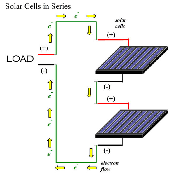 solar power panels or cells in series circuits rh cleangreenenergyzone com Connecting Solar Panels in Parallel Connecting Solar Panels in Parallel