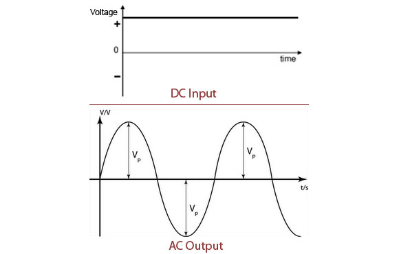 Dc to AC Inverter Graphs