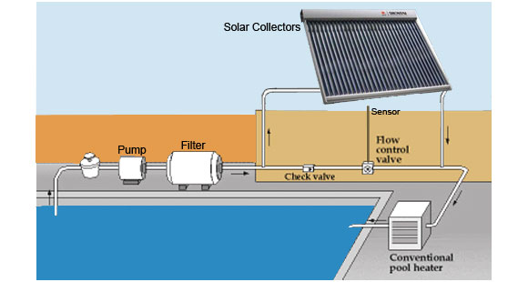 Solar heaters for swimming pools for Solar heaters for swimming pools