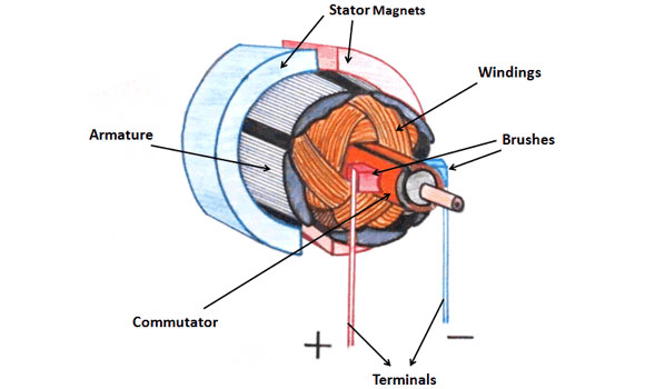 Wind Turbine Permanent Mag  Dc Motors on 12 volt battery schematic