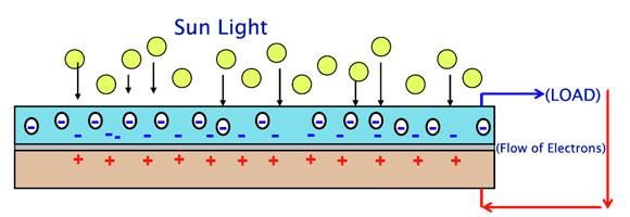 How Do Photovoltaic Pv Solar Cells Work