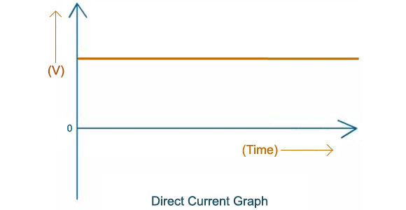 Direct Current Graph