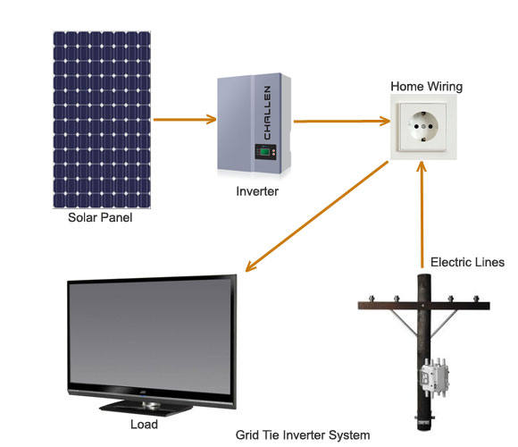 Grid Tie or Synchronous Power Inverter Systems
