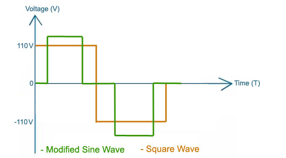 Modified Sine Wave Output