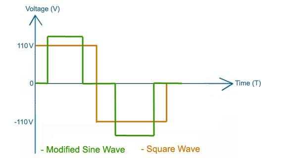 Modified Sine Wave Output
