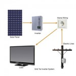 Solar Power Inverter - Types of Solar Panel Inverters