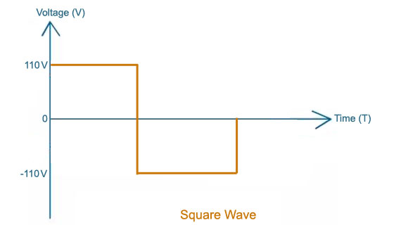 Square Wave Output