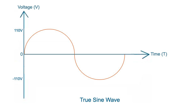 True Sine Wave Output