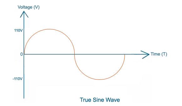 True Sine Wave Output